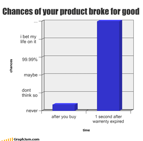 Chances of your product broke for good