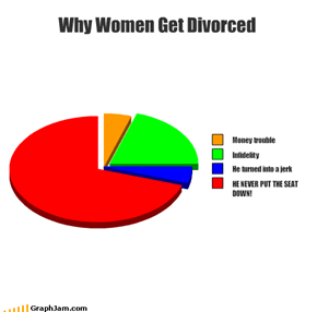 Why Women Get Divorced