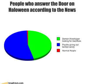 People who answer the Door on Haloween according to the News