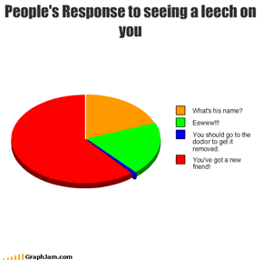 People's Response to seeing a leech on you