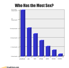 Who Has the Most Sex?
