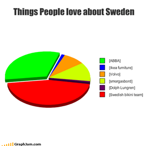 Things People love about Sweden