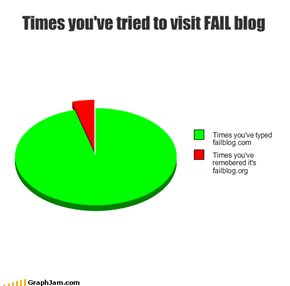Times you've tried to visit FAIL blog