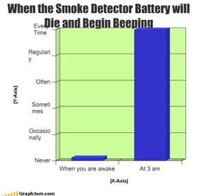 When the Smoke Detector Battery will Die and Begin Beeping