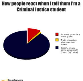 How people react when I tell them I'm a Criminal Justice student
