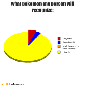 what pokemon any person will recognize: