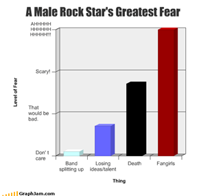 A Male Rock Star's Greatest Fear