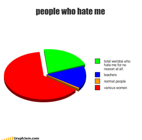 people who hate me