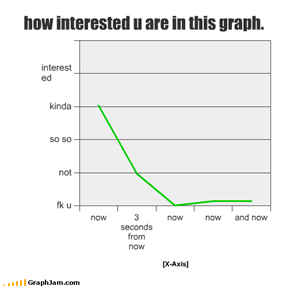 how interested u are in this graph.
