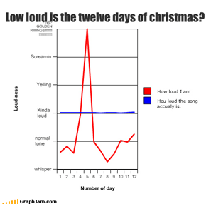 Low loud is the twelve days of christmas?