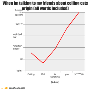 When Im talking to my friends about ceiling cats    origin (all words included)