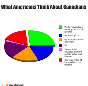 What Americans Think About Canadians