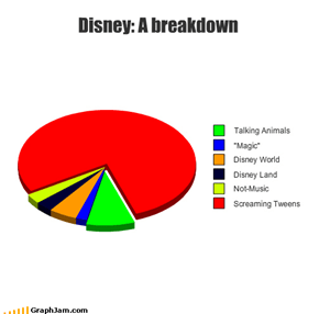 Disney: A breakdown