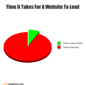 Time It Takes For A Website To Load