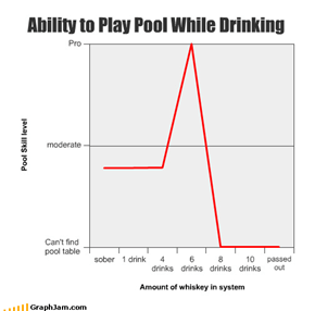 Ability to Play Pool While Drinking