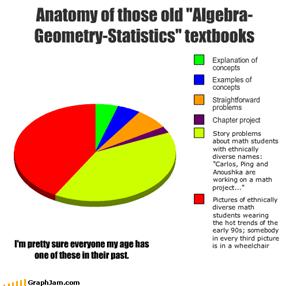 """Anatomy of those old """"Algebra-Geometry-Statistics"""" textbooks"""