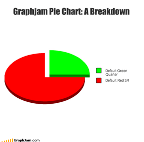 Graphjam Pie Chart: A Breakdown
