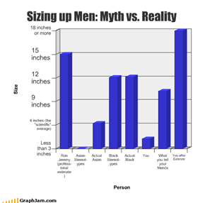 Sizing up Men: Myth vs. Reality