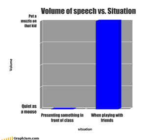 Volume of speech vs. Situation