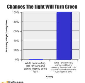 Chances The Light Will Turn Green