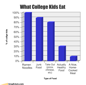 What College Kids Eat