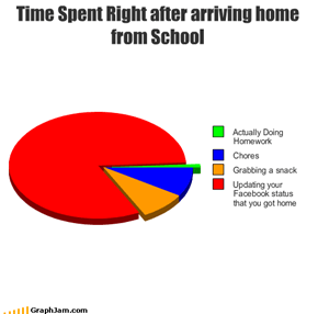 Time Spent Right after arriving home from School