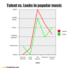 Talent vs. Looks in popular music