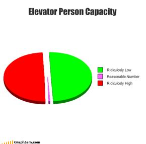 Elevator Person Capacity