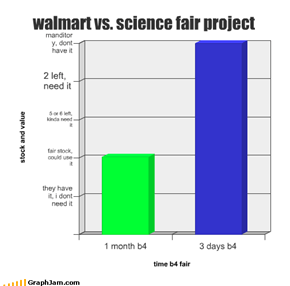 walmart vs. science fair project