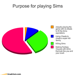 Purpose for playing Sims