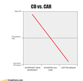 CD vs. CAR