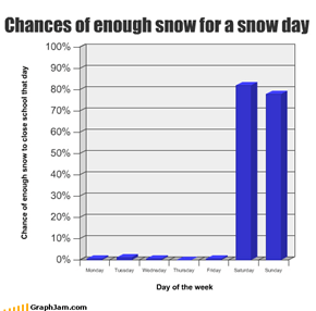 Chances of enough snow for a snow day