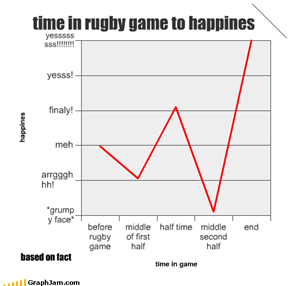 time in rugby game to happines