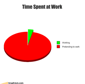 Time Spent at Work
