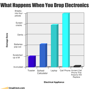 What Happens When You Drop Electronics
