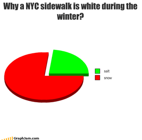Why a NYC sidewalk is white during the winter?