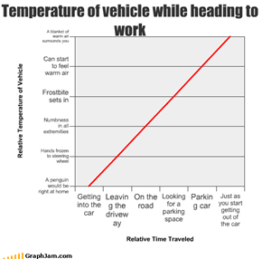 Temperature of vehicle while heading to work