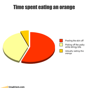 Time spent eating an orange