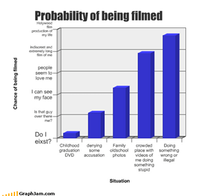 Probability of being filmed