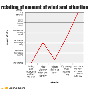 relation of amount of wind and situation