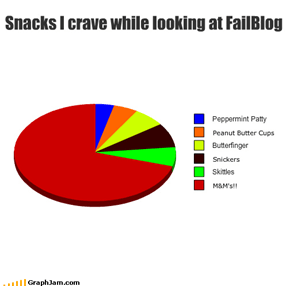 Snacks I crave while looking at FailBlog