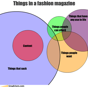Things in a fashion magazine