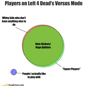 Players on Left 4 Dead's Versus Mode