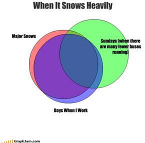 When It Snows Heavily