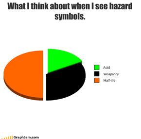 What I think about when I see hazard symbols.