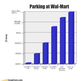 Parking at Wal-Mart