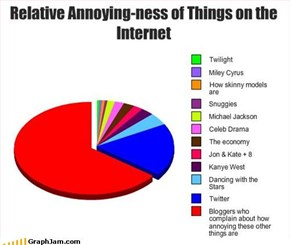 Relative Annoying-ness of Things on the Internet