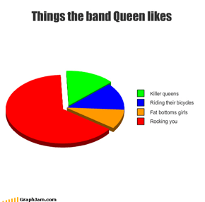 Things the band Queen likes