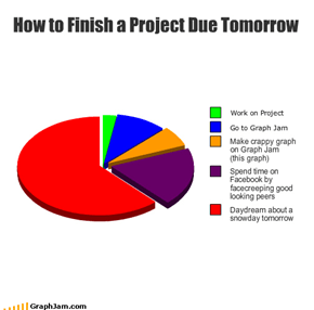 How to Finish a Project Due Tomorrow
