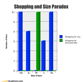 Shopping and Size Paradox